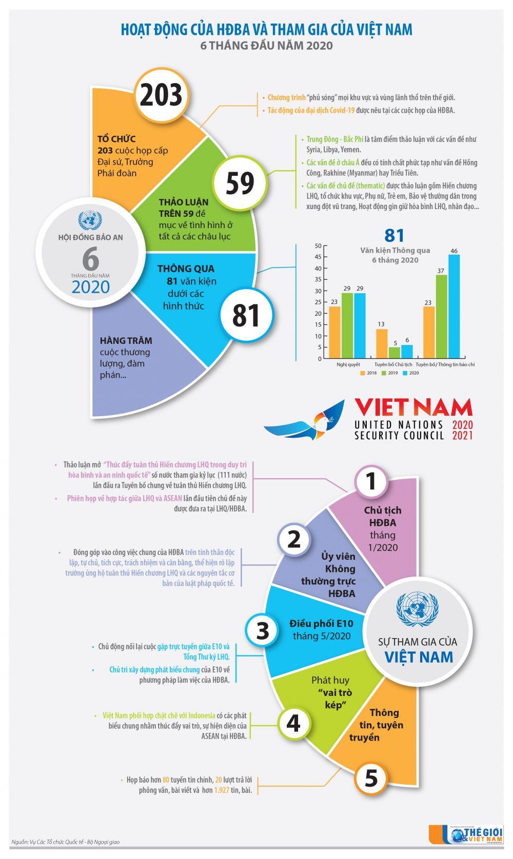 Infographics: 6 tháng đầy ắp sự kiện của Việt Nam tại Hội đồng Bảo an Liên hợp quốc
