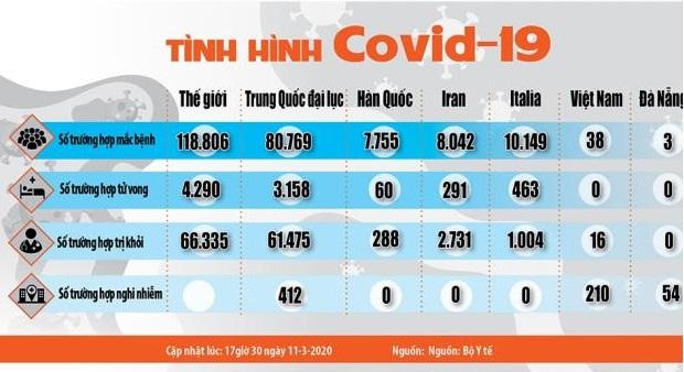 Những biện pháp và chính sách mới nhất của Chính phủ Việt Nam đối phó với dịch Covid-19 (cập nhật đến ngày 11/03/2020).